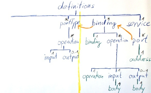 Input and Output of an Operation