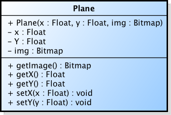 uml diagram for plane class