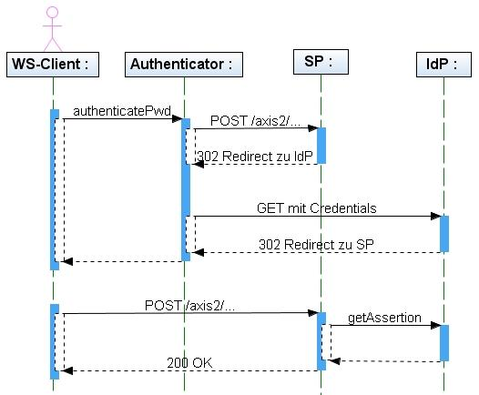 Web Services SSO Sequenz Diagramm